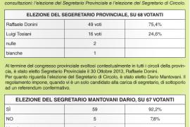 Dario Mantovani eletto segretario del PD Molinella