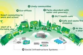 Smart City, città e territorio
