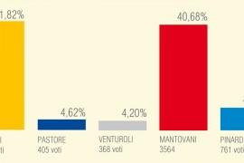 Risultati Elezioni Molinella 2014